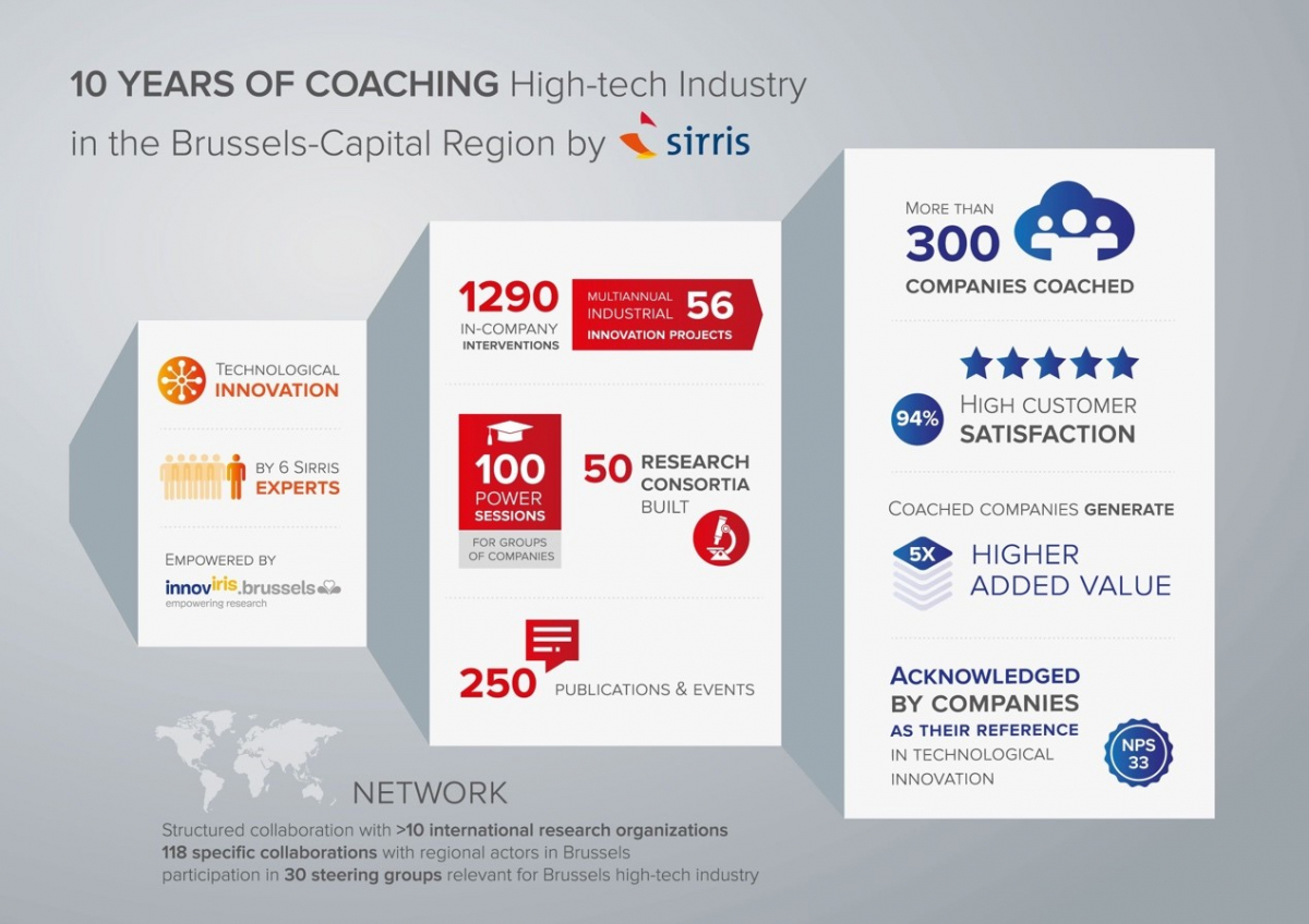 10 years of coaching High-Tech industry